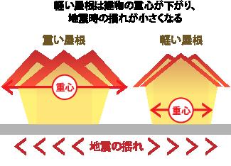 軽い屋根は建物の重心が下がり、地震時の揺れが小さくなる