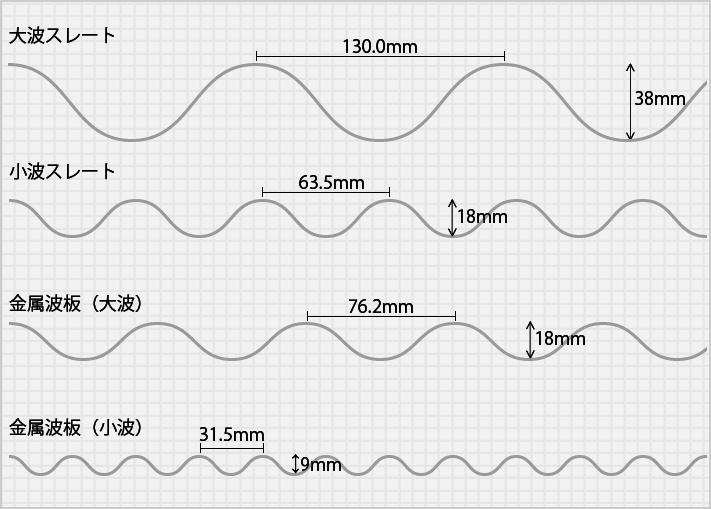 波板の面積