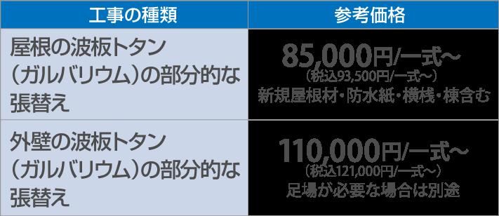 屋根の波板トタン(ガルバリウム)の部分的な張替え80,000円/一式~(税別)外壁の波板トタン(ガルバリウム)の部分的な張替え100,000円/一式~(税別)