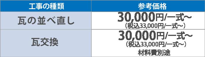 瓦の並べ直し30,000円/一式~(税別)瓦交換30,000円/一式~(税別)