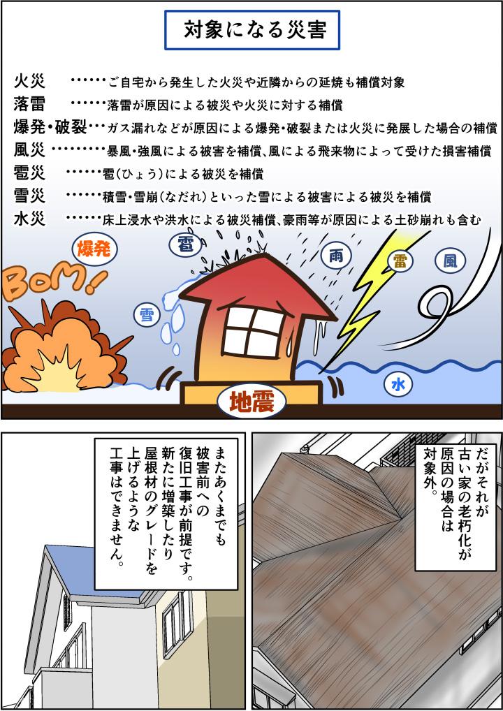 火災、落雷、爆発、風災、雹災、雪災、水災など幅広く対応可能。ただし老朽化が原因だったり、増改築は適応外です。