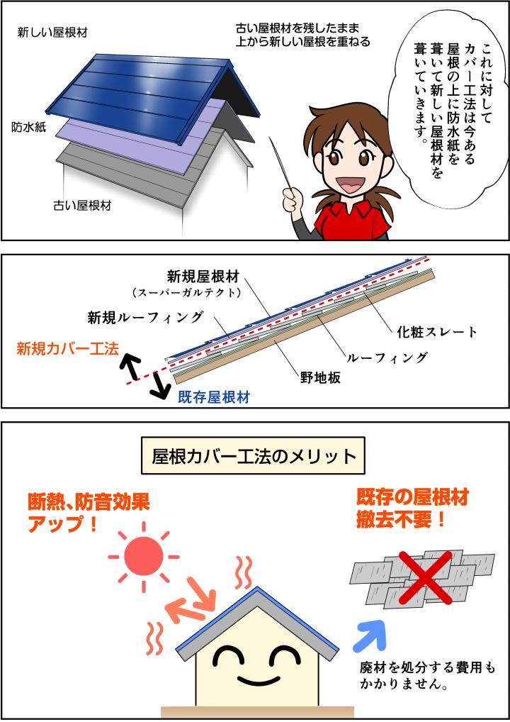 既存の屋根の上に防水紙、新規屋根材を重ねていく方法で、廃材が出ない事と遮熱性が高まるメリットがあります